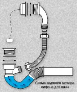 схема действия гидрозатвора