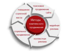 Вариант комплексного продвижения Интернет-ресурса компании