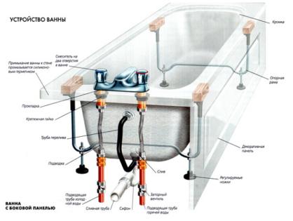 Грамотная установка и подключение чугунной ванны